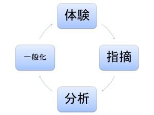 体験学習サイクル